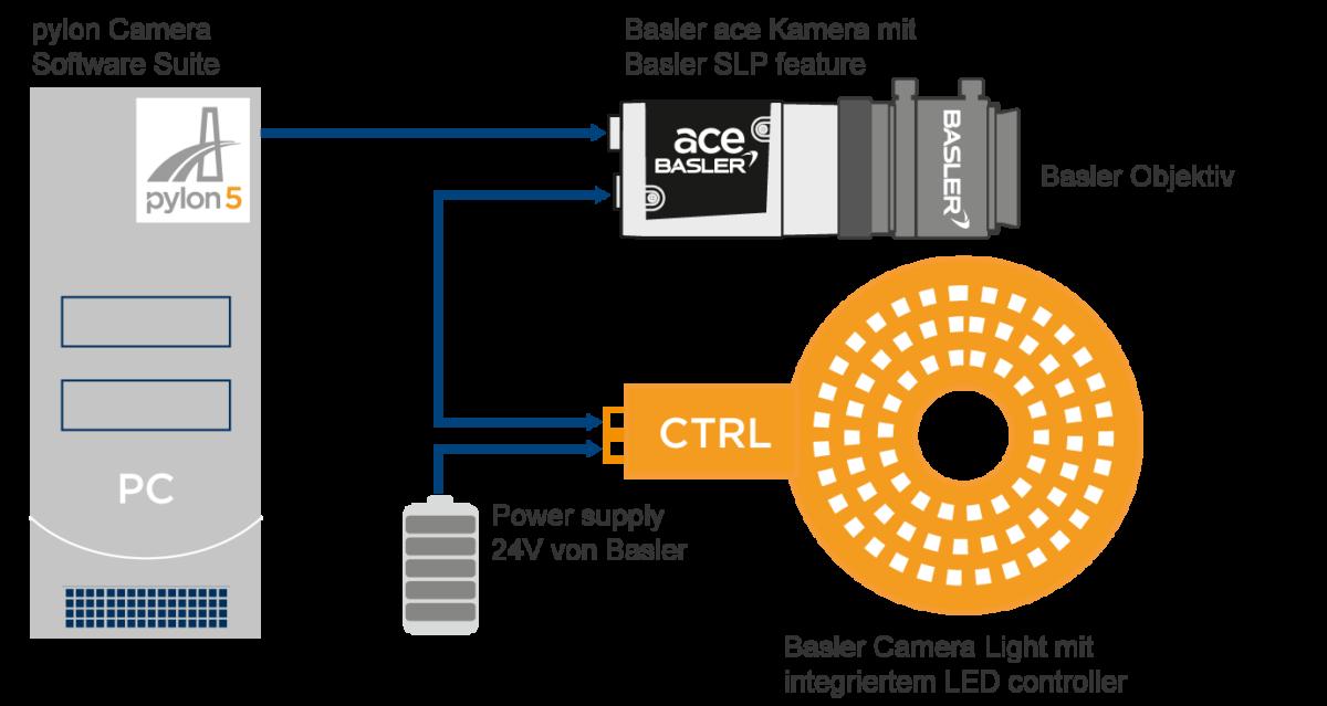 Basler Camera Light - Intelligente Beleuchtungslösungen von Basler Industrial